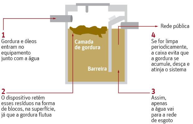 Como Desentupir Caixa de Gordura da Cozinha Em 5 Passos